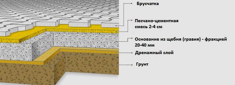 технология укладки плитки на песок