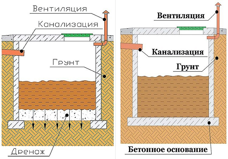 выгребная яма - схема