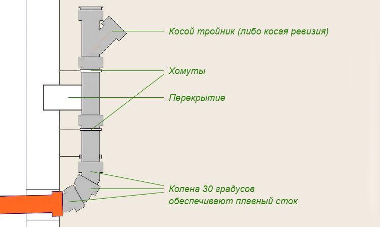 схема соединения стояка с трубой наружной канализации