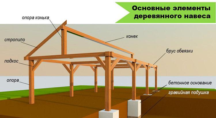 конструкция навеса